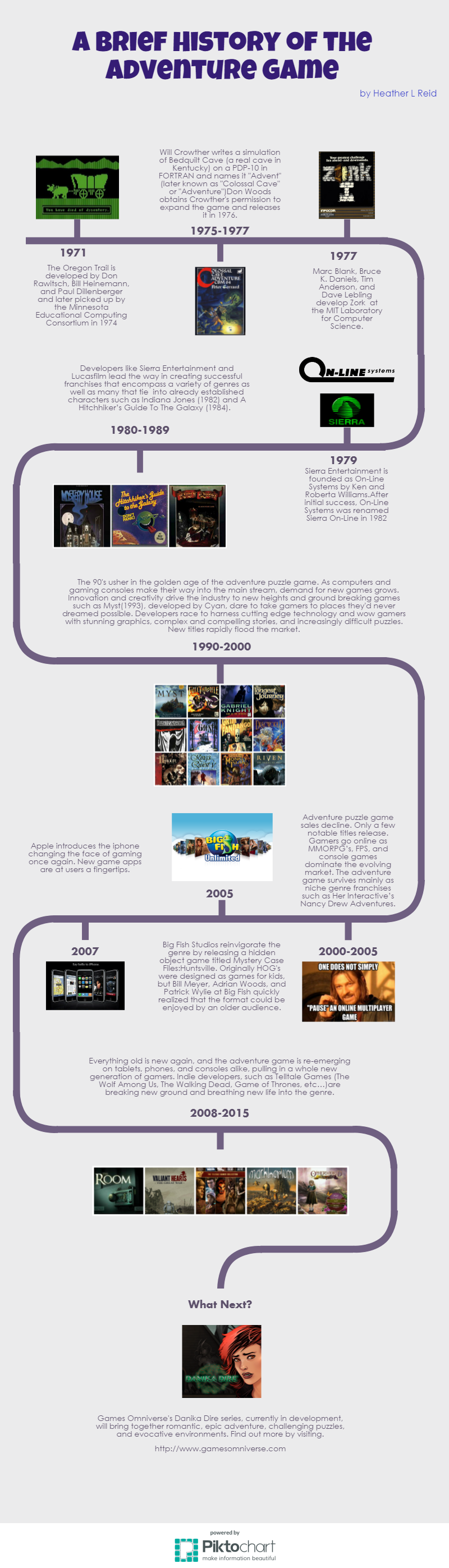 Heather_Reid-Infographic_for_A_Breif_History_of_the_Advenure_Game